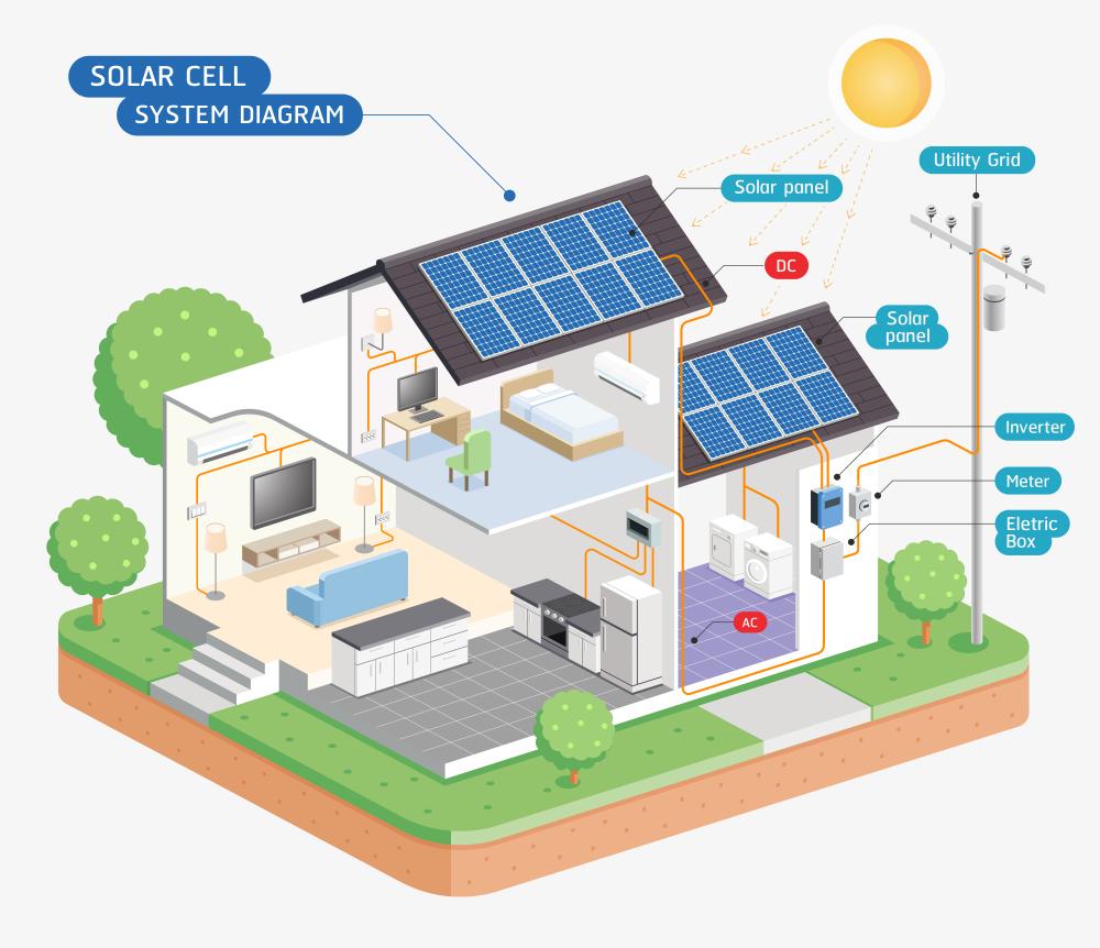 Vendere Energia Elettrica Da Fotovoltaico impianto fotovoltaico